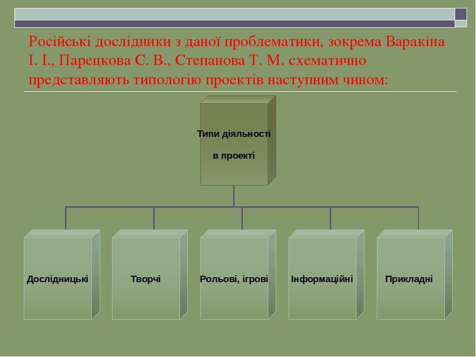 Російські дослідники з даної проблематики, зокрема Варакіна І. І., Парецкова С. В., Степанова Т. М. схематично представляють типологію проектів нас...