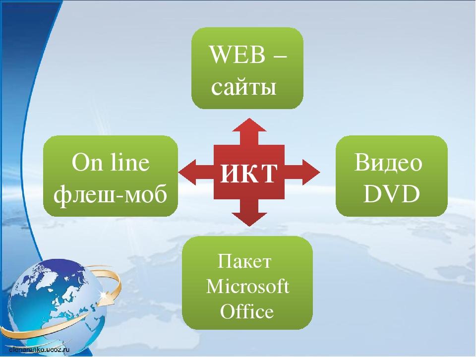 ИКТ WEB – сайты Пакет Microsoft Office On line флеш-моб Видео DVD