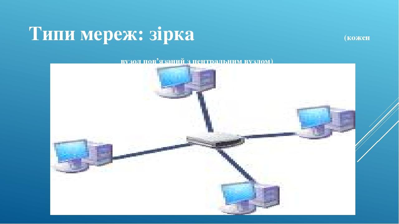 Типи мереж: зірка (кожен вузол пов'язаний з центральним вузлом)