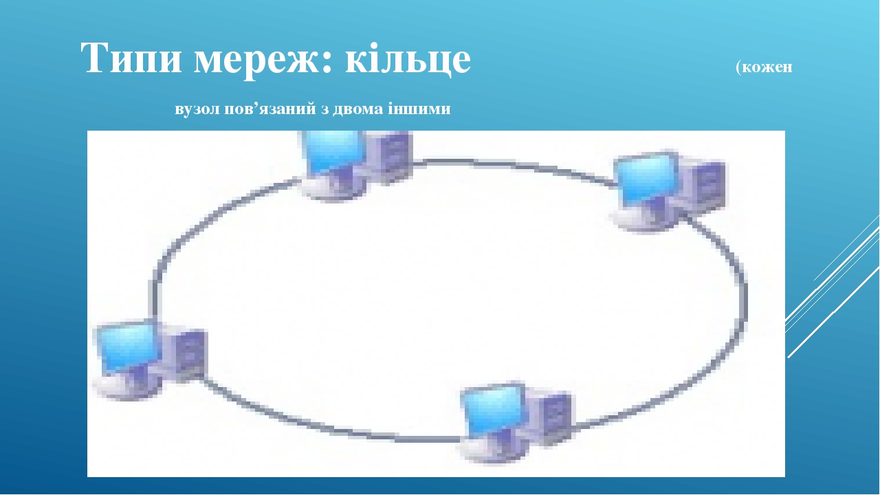 Типи мереж: кільце (кожен вузол пов'язаний з двома іншими