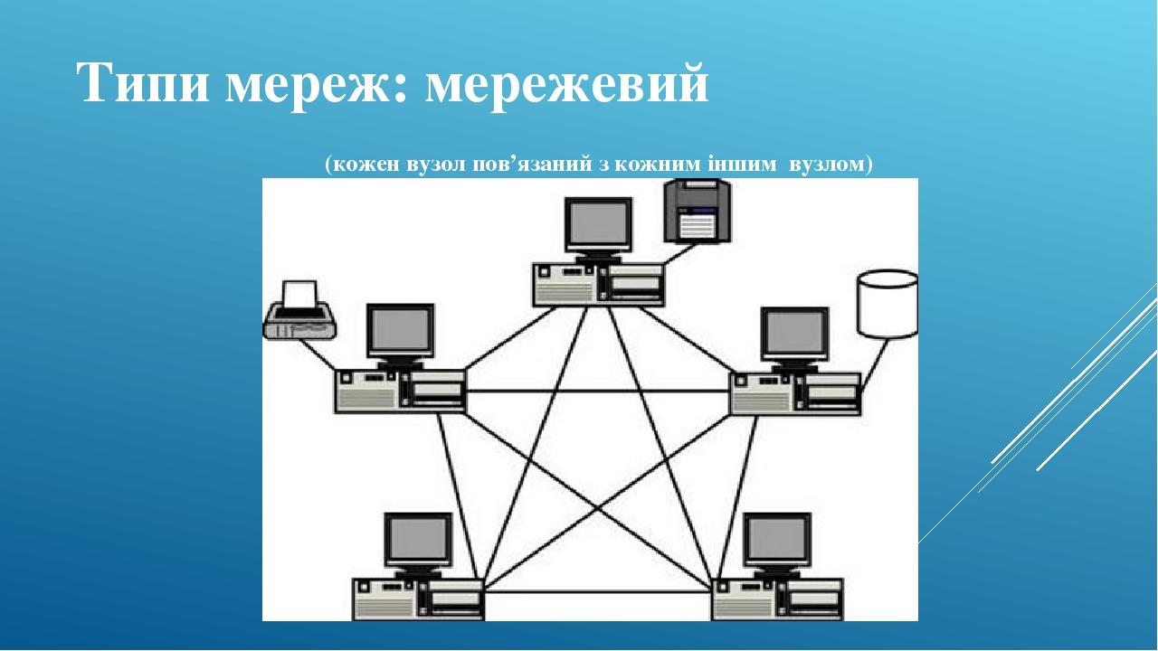 Типи мереж: мережевий (кожен вузол пов'язаний з кожним іншим вузлом)