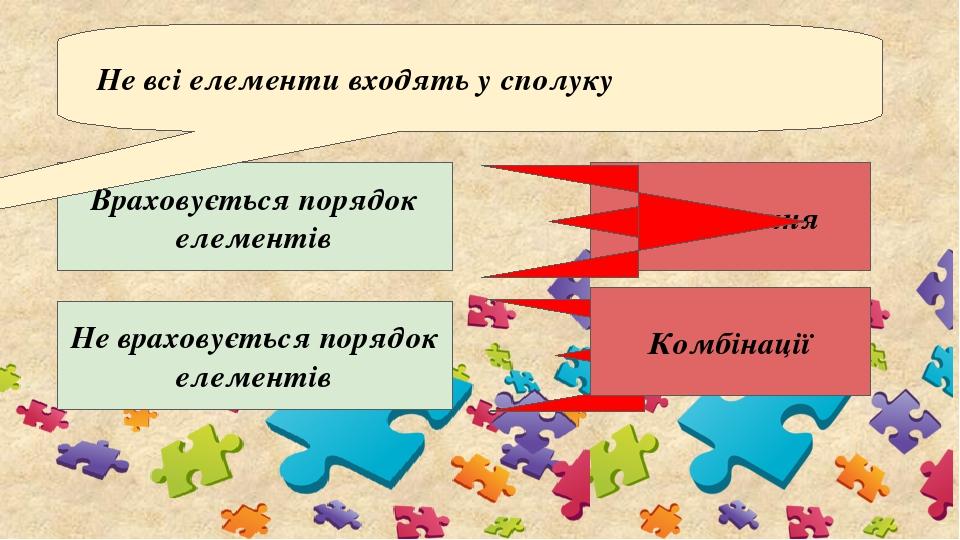 Враховується порядок елементів Розміщення Не всі елементи входять у сполуку Не враховується порядок елементів Комбінації