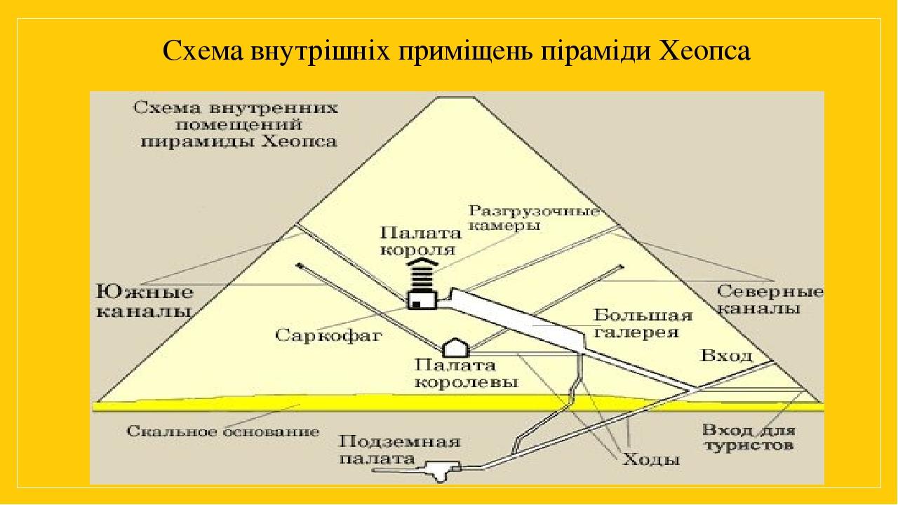 Схема внутрішніх приміщень піраміди Хеопса