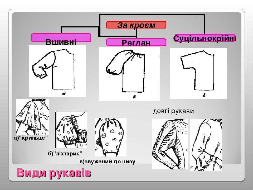 """Види рукавів а)""""крильце"""" б)""""ліхтарик"""" в)звужений до низу довгі рукави *"""