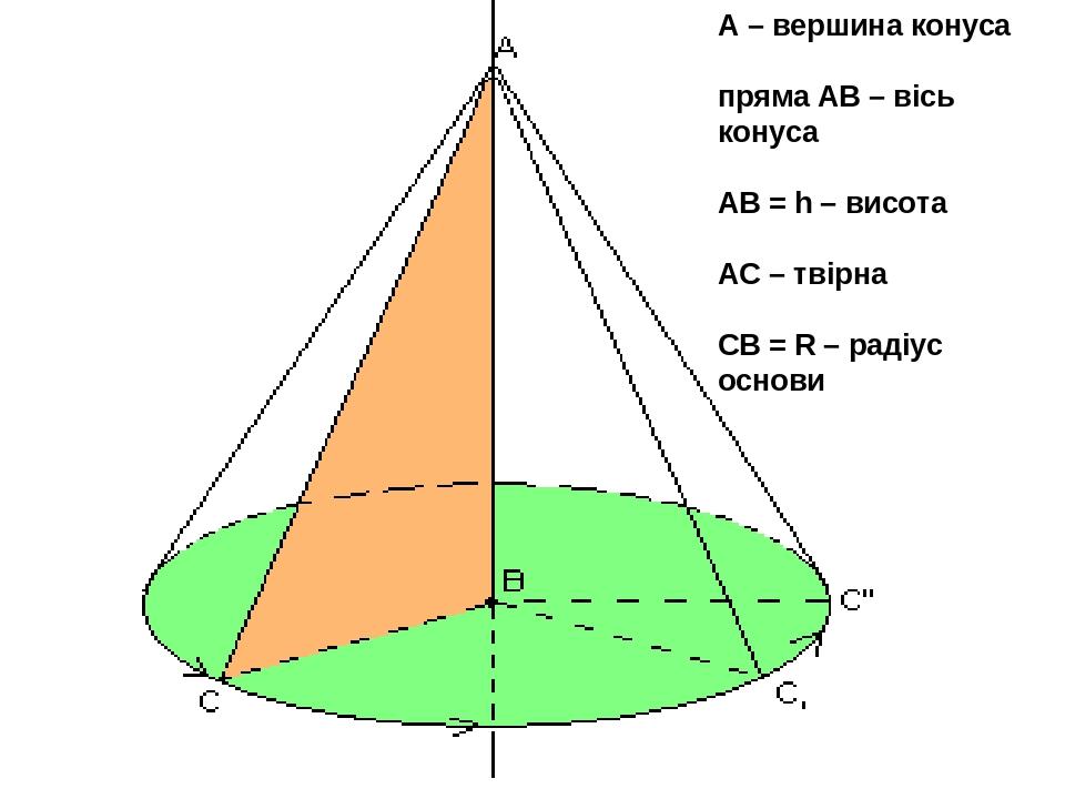 А – вершина конуса пряма АВ – вісь конуса АВ = h – висота АС – твірна СВ = R – радіус основи