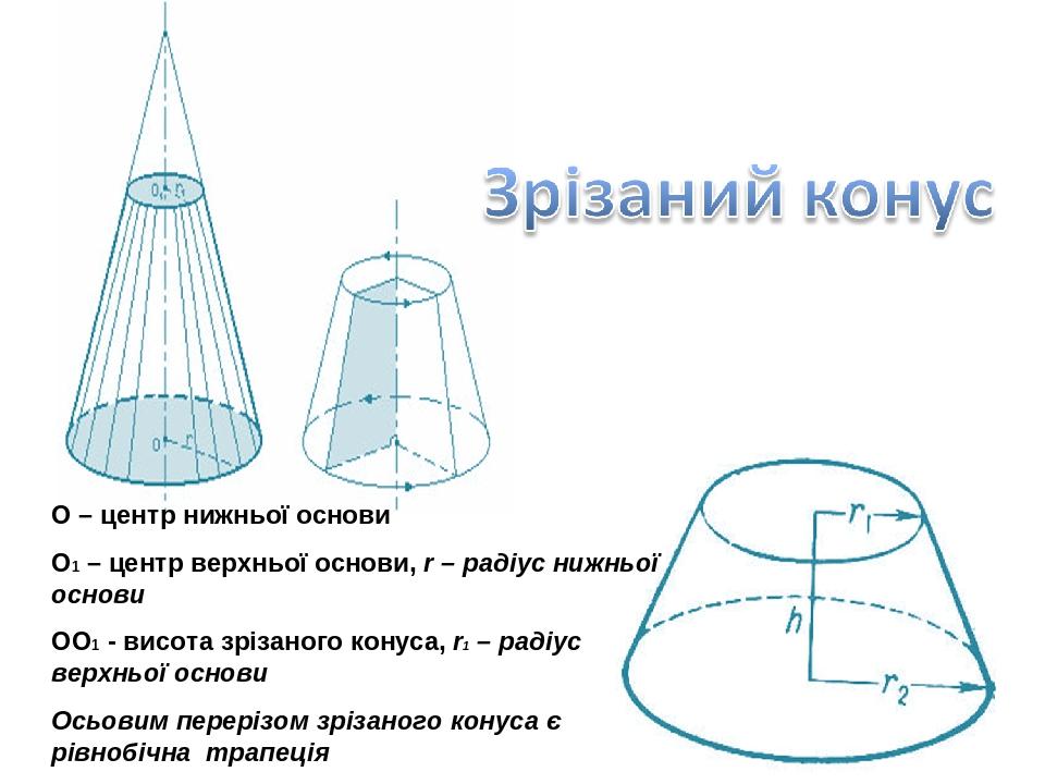 О – центр нижньої основи О1 – центр верхньої основи, r – радіус нижньої основи ОО1 - висота зрізаного конуса, r1 – радіус верхньої основи Осьовим п...