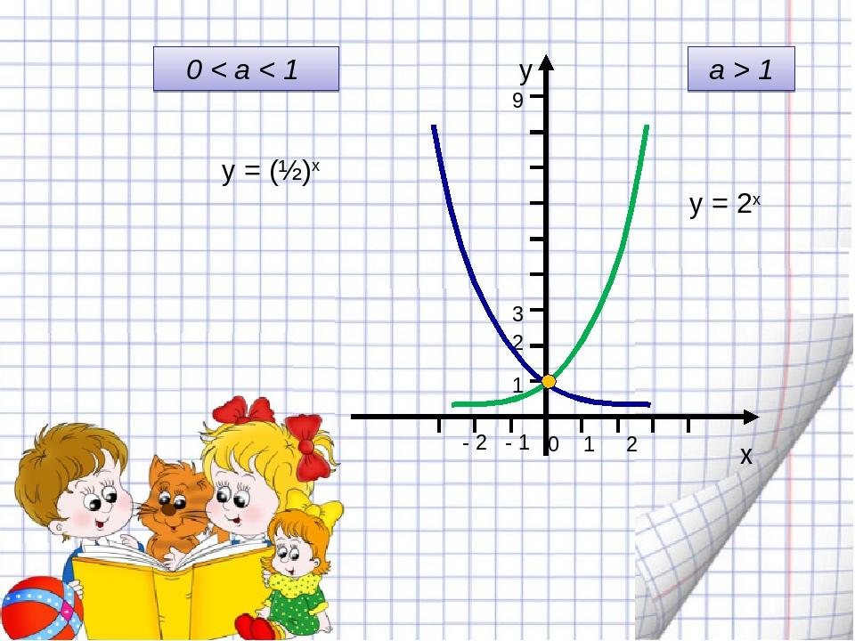a > 1 у = 2х 0 < a < 1 у = (½)х