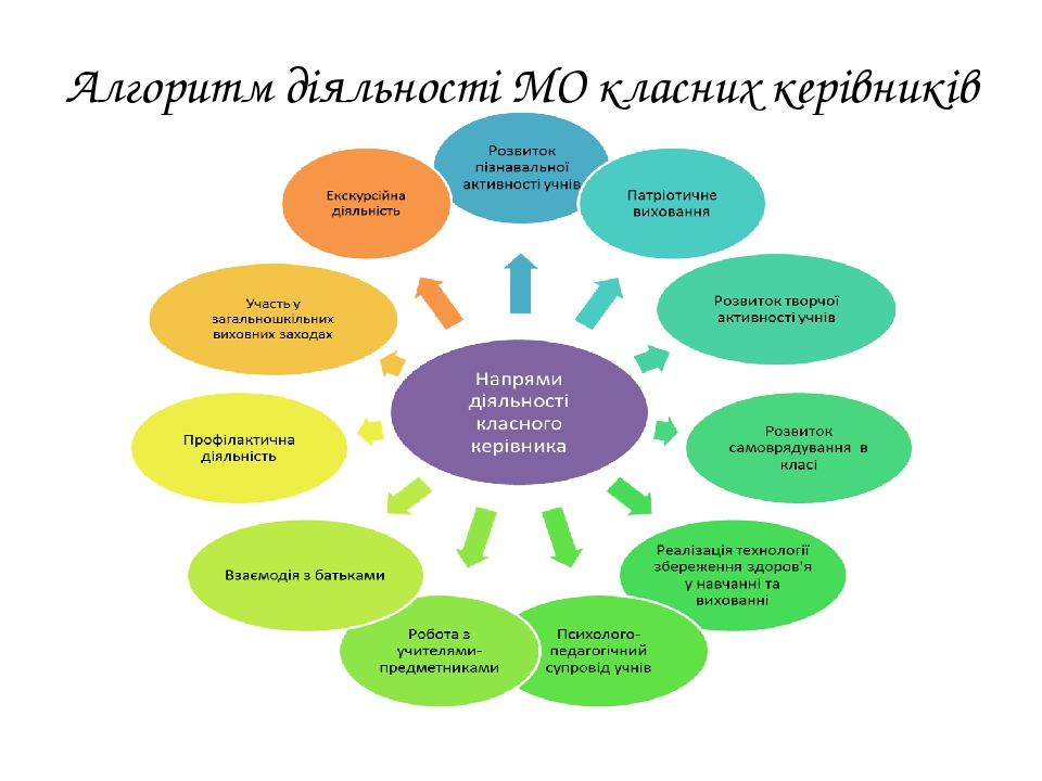 Алгоритм діяльності МО класних керівників