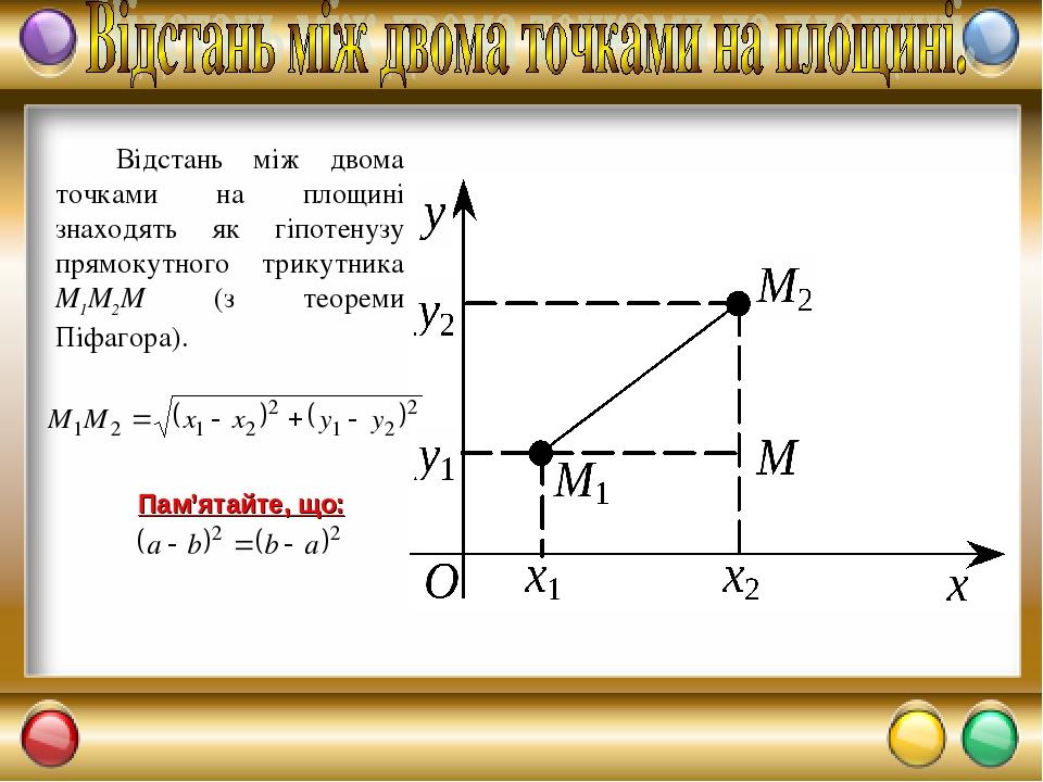 Відстань між двома точками на площині знаходять як гіпотенузу прямокутного трикутника М1М2М (з теореми Піфагора).