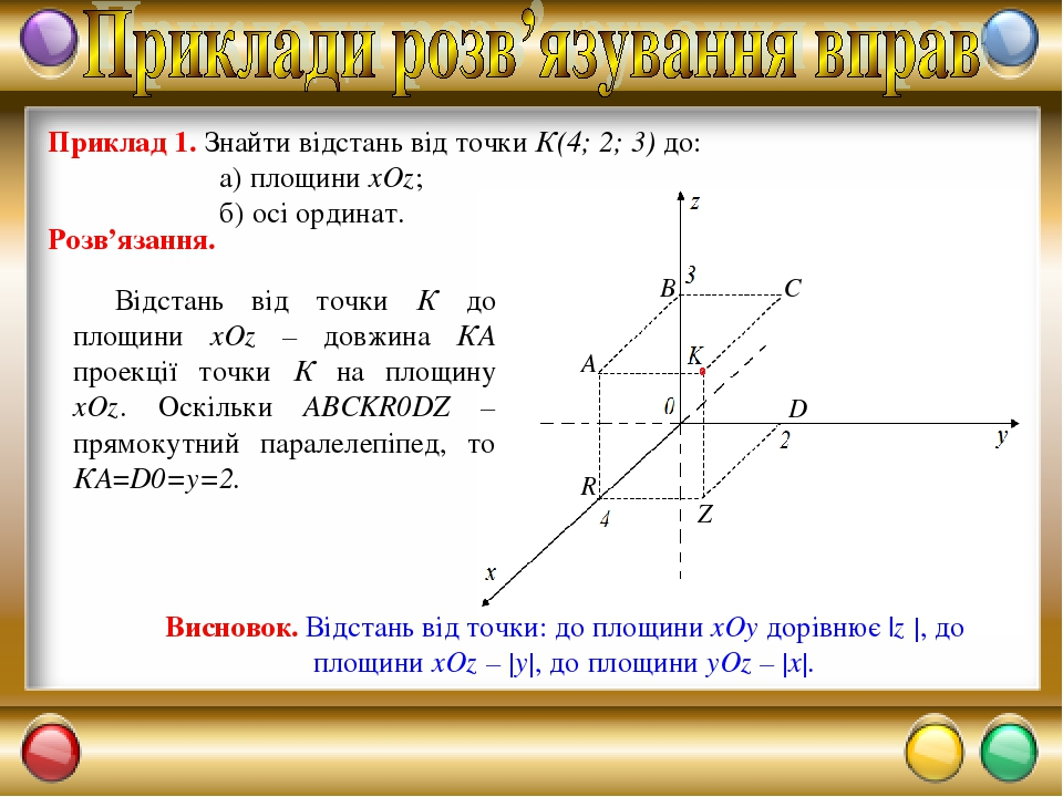 Приклад 1. Знайти відстань від точки К(4; 2; 3) до: а) площини xOz; б) осі ординат. Відстань від точки К до площини xOz – довжина КА проекції точки...