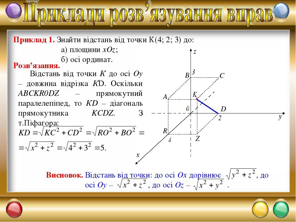 Приклад 1. Знайти відстань від точки К(4; 2; 3) до: а) площини xOz; б) осі ординат. Розв'язання.
