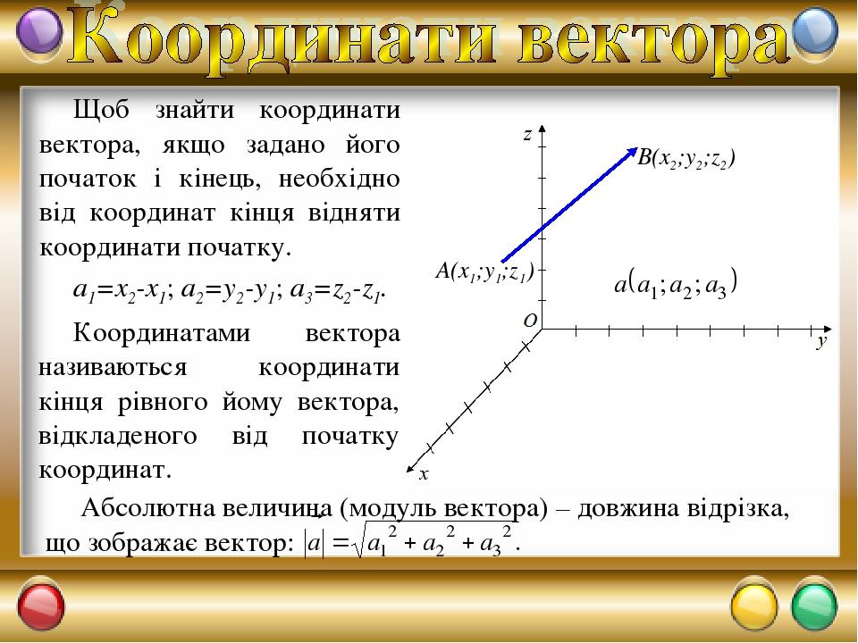 Щоб знайти координати вектора, якщо задано його початок і кінець, необхідно від координат кінця відняти координати початку. a1=x2-x1; a2=y2-y1; a3=...