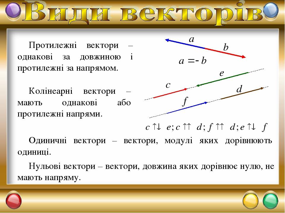 Протилежні вектори – однакові за довжиною і протилежні за напрямом. Колінеарні вектори – мають однакові або протилежні напрями. Одиничні вектори – ...