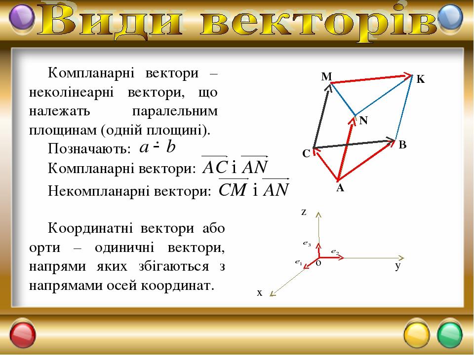 Компланарні вектори – неколінеарні вектори, що належать паралельним площинам (одній площині). Позначають: Координатні вектори або орти – одиничні в...