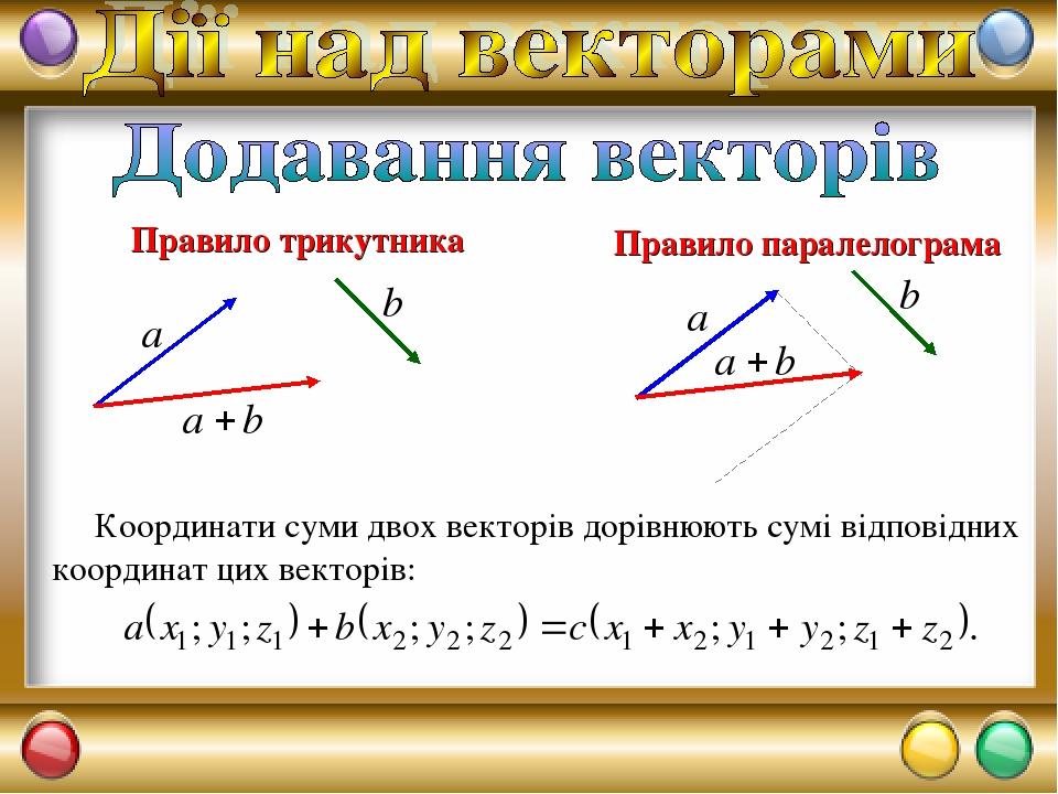 Правило трикутника Правило паралелограма Координати суми двох векторів дорівнюють сумі відповідних координат цих векторів: