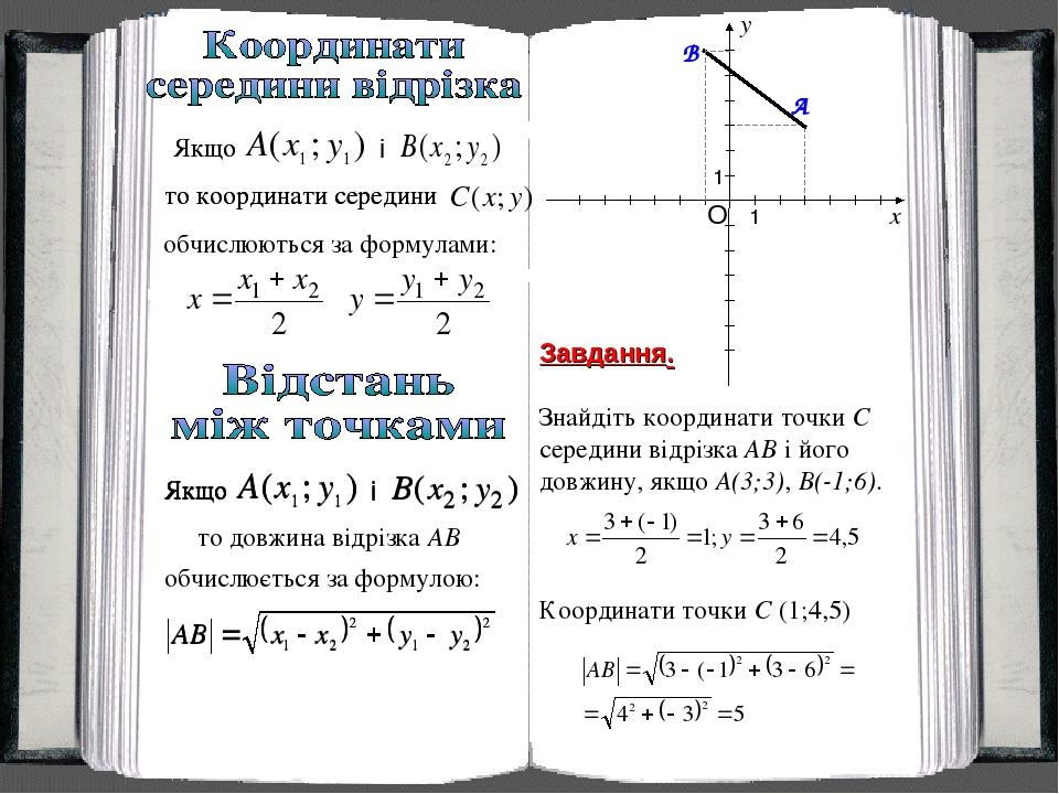 Завдання. Знайдіть координати точки C середини відрізка AB і його довжину, якщо A(3;3), B(-1;6). Координати точки C (1;4,5)
