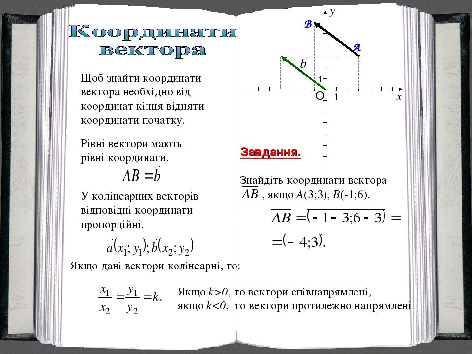 Завдання. Знайдіть координати вектора , якщо A(3;3), B(-1;6). Щоб знайти координати вектора необхідно від координат кінця відняти координати початк...