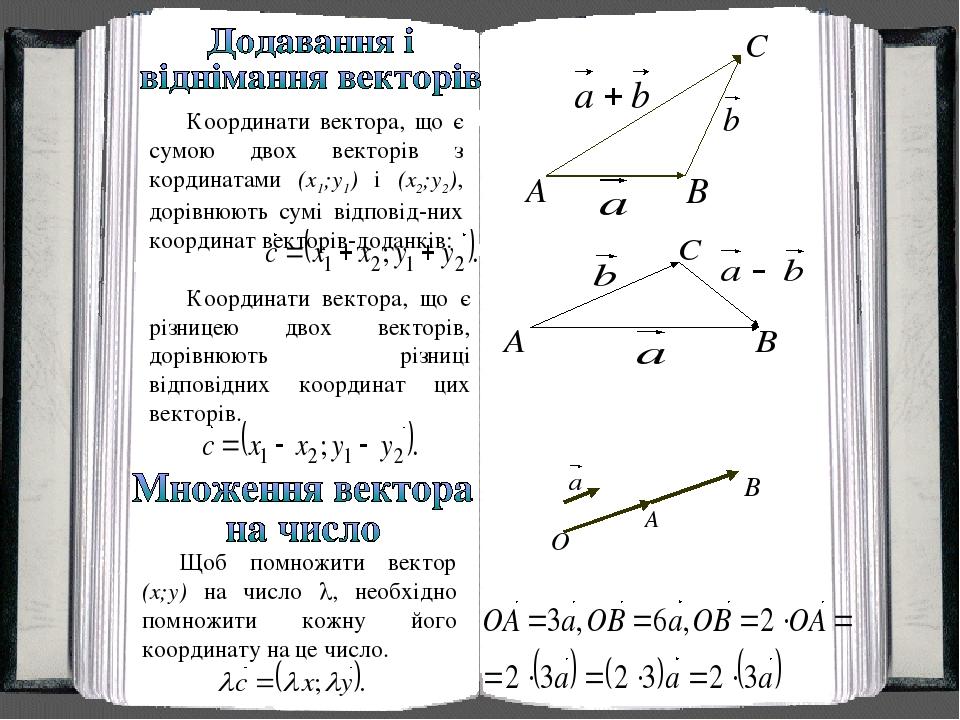 Координати вектора, що є сумою двох векторів з кординатами (x1;y1) i (x2;y2), дорівнюють сумі відповід-них координат векторів-доданків: Координати ...