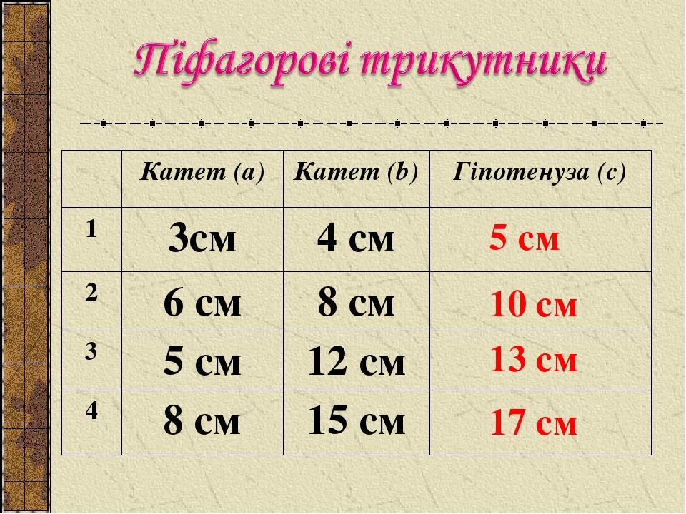 10 см 13 см 5 см 17 см Катет (а) Катет (b) Гіпотенуза (с) 1 3см 4 см 2 6 см 8 см 3 5 см 12 см 4 8 см 15 см