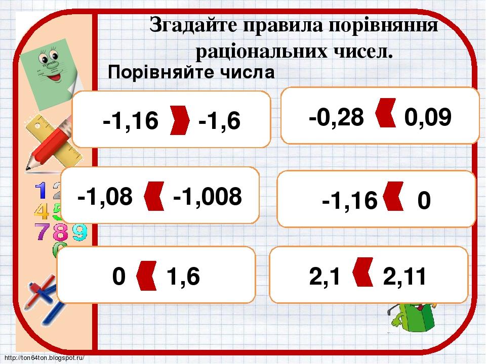 -1,16 -1,6 -0,28 0,09 2,1 2,11 0 1,6 -1,16 0 -1,08 -1,008 Порівняйте числа Згадайте правила порівняння раціональних чисел. http://ton64ton.blogspot...