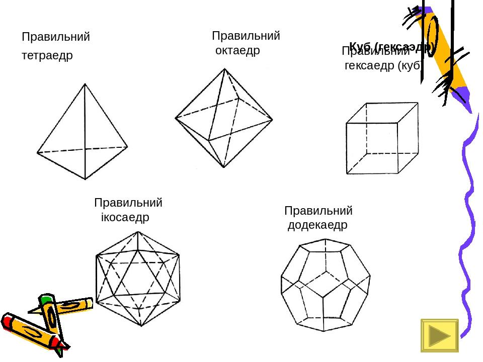 Правильний тетраедр Куб (гексаэдр) Правильний гексаедр (куб) Правильний октаедр Правильний ікосаедр Правильний додекаедр