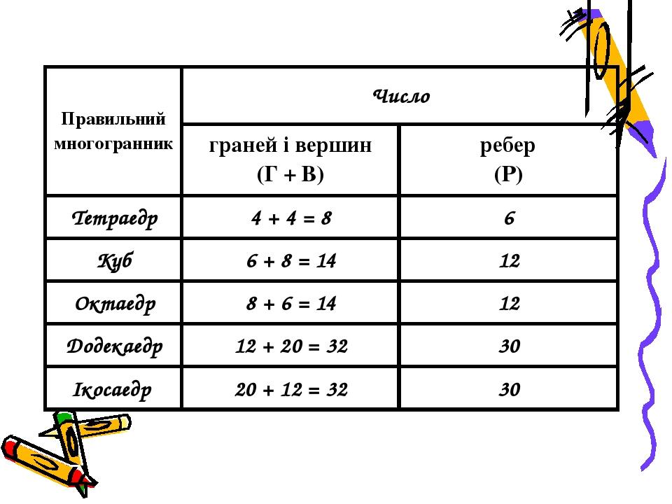 Сума числа граней і вершин будь-якого многогранника дорівнює числу ребер, збільшеному на 2. Г + В = Р + 2 Число граней плюс число вершин мінус числ...