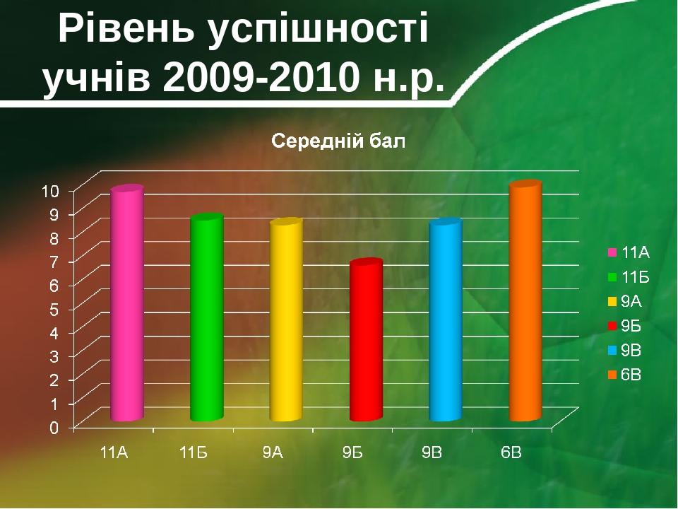 Рівень успішності учнів 2009-2010 н.р.