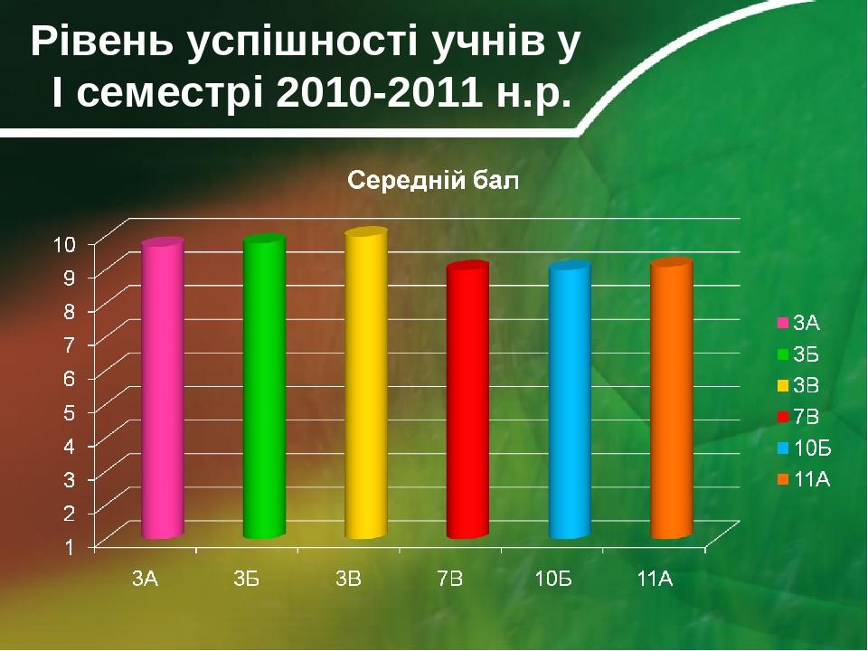Рівень успішності учнів у І семестрі 2010-2011 н.р.