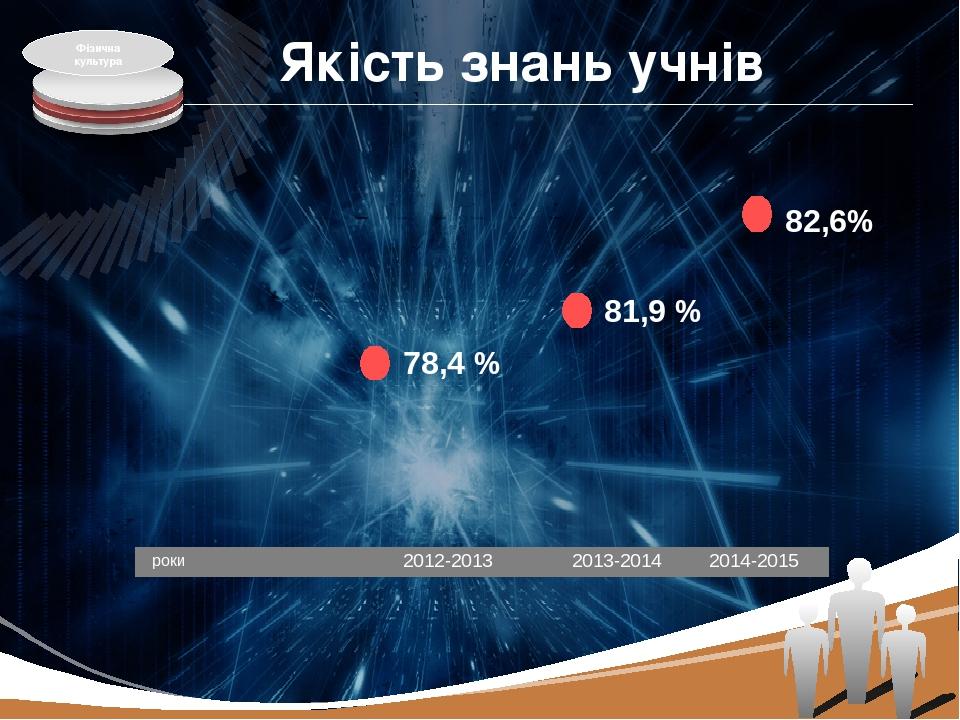 роки Якість знань учнів 82,6% 81,9 % 78,4 % 2012-2013 2013-2014 2014-2015 Фізична культура LOGO