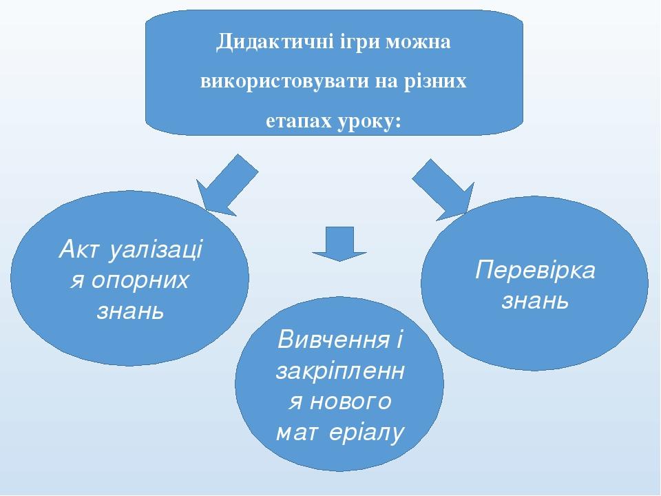 Дидактичні ігри можна використовувати на різних етапах уроку: Актуалізація опорних знань Вивчення і закріплення нового матеріалу Перевірка знань