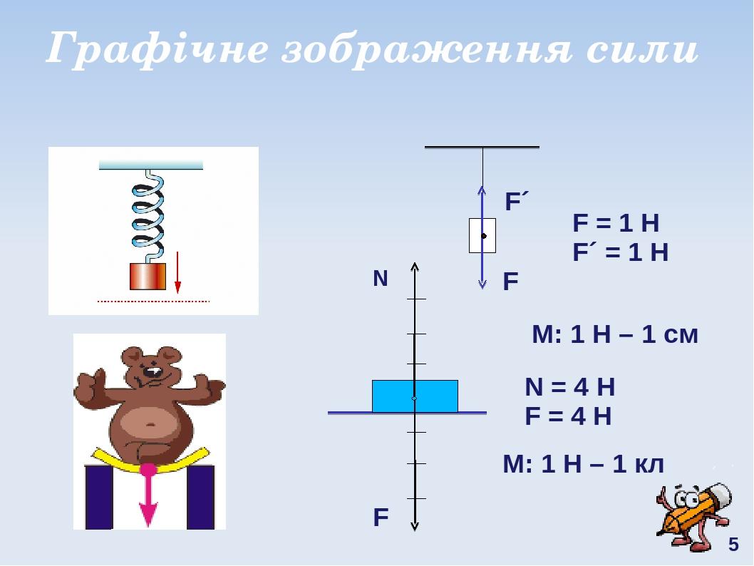 Графічне зображення сили F F´ М: 1 Н – 1 см М: 1 Н – 1 кл F F = 1 H F´ = 1 H N N = 4 H F = 4 H 5