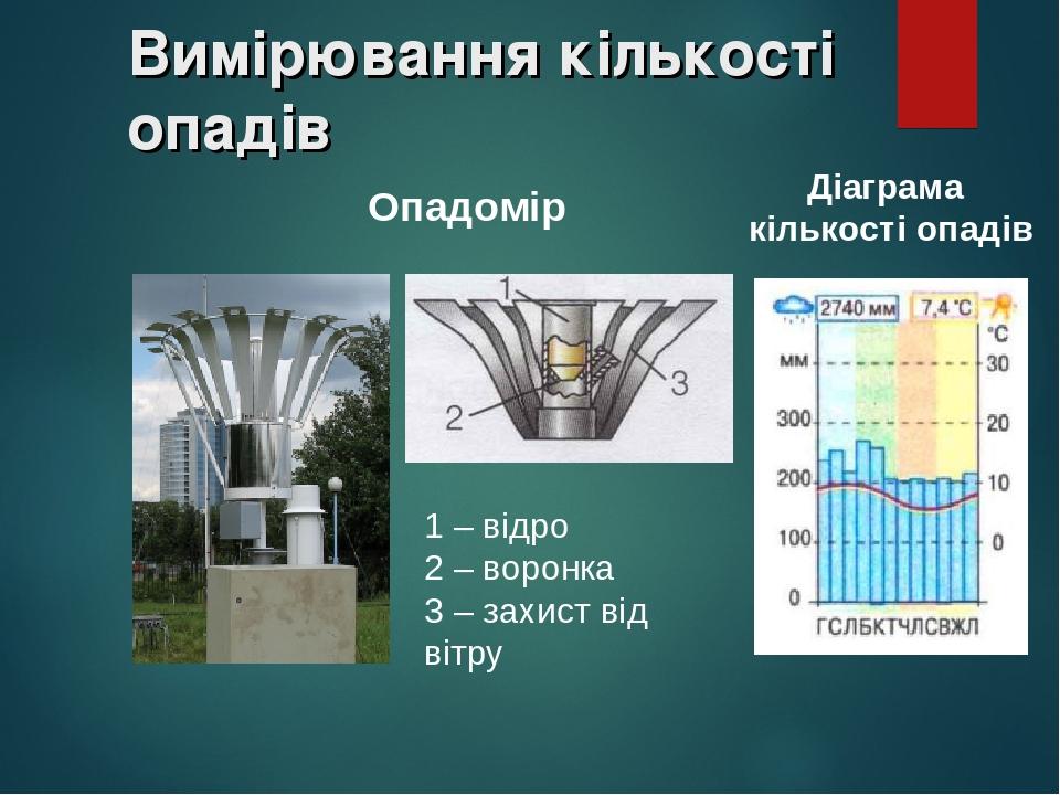 Вимірювання кількості опадів Діаграма кількості опадів Опадомір 1 – відро 2 – воронка 3 – захист від вітру