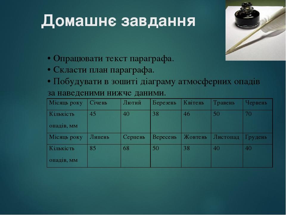 Домашнє завдання • Опрацювати текст параграфа. • Скласти план параграфа. • Побудувати в зошиті діаграму атмосферних опадів за наведеними нижче дани...