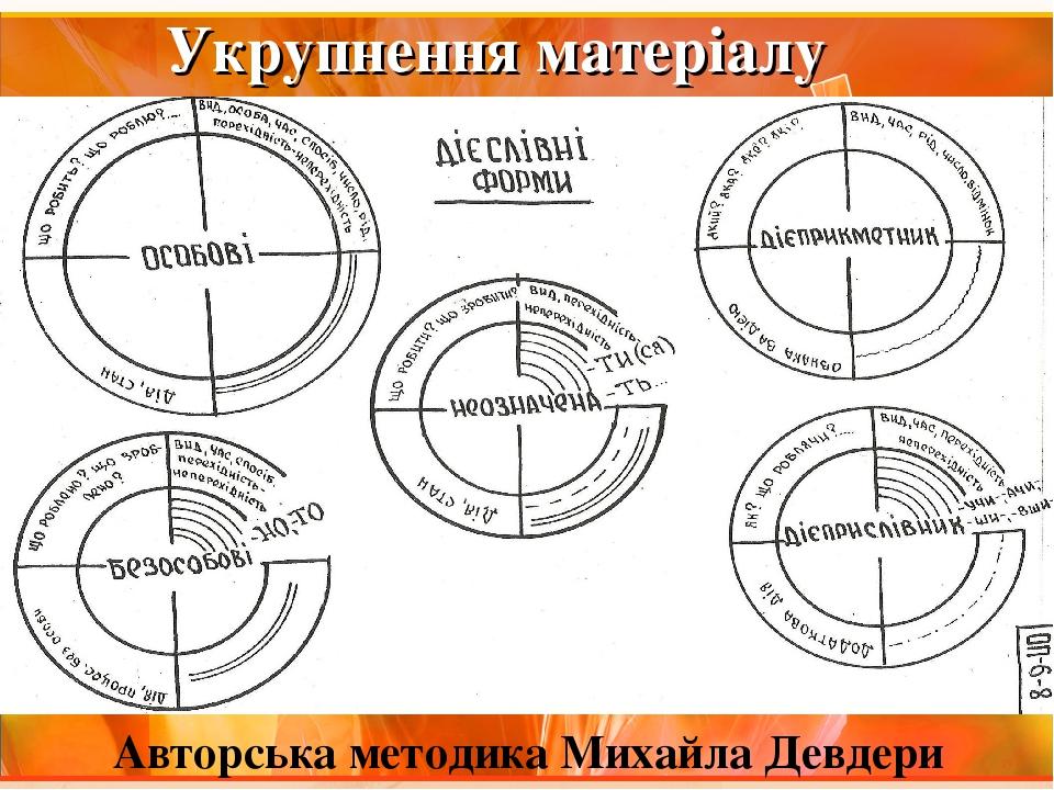 Укрупнення матеріалу Авторська методика Михайла Девдери