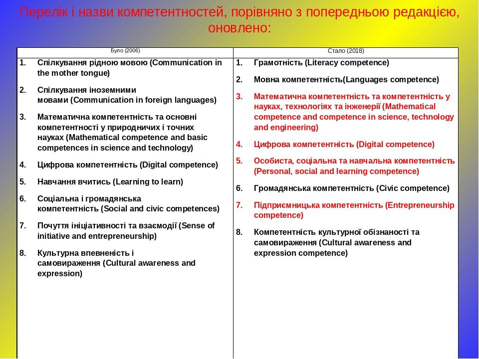 Перелік і назви компетентностей, порівняно з попередньою редакцією, оновлено: Було (2006) Стало (2018) Спілкування рідною мовою (Communication in t...
