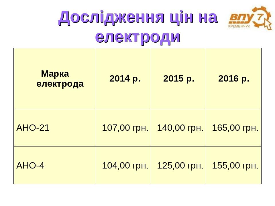 Дослідження цін на електроди