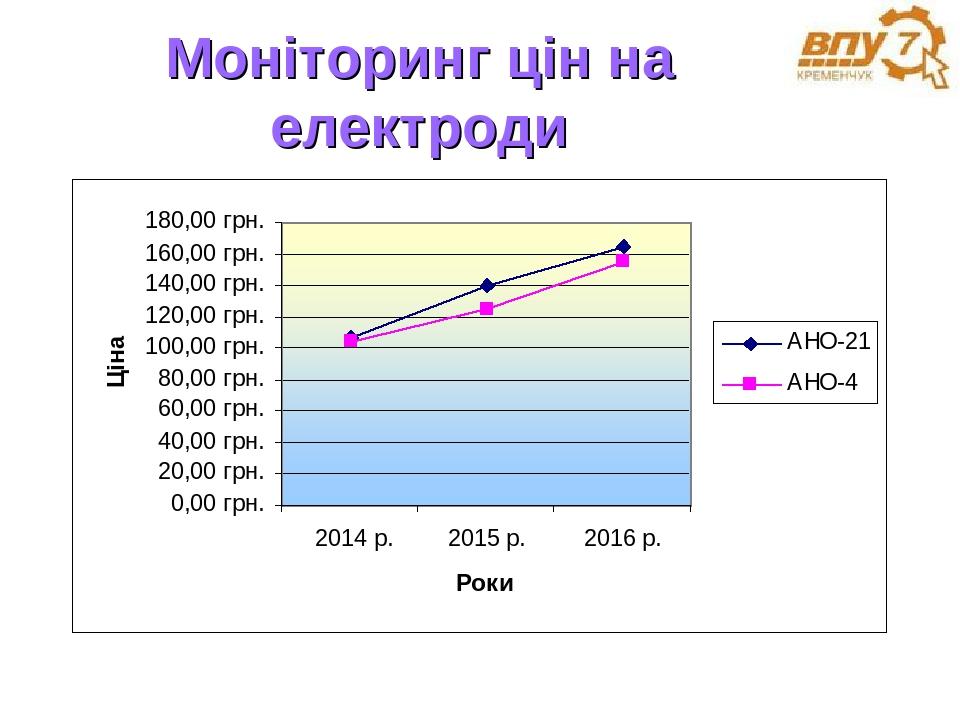 Моніторинг цін на електроди