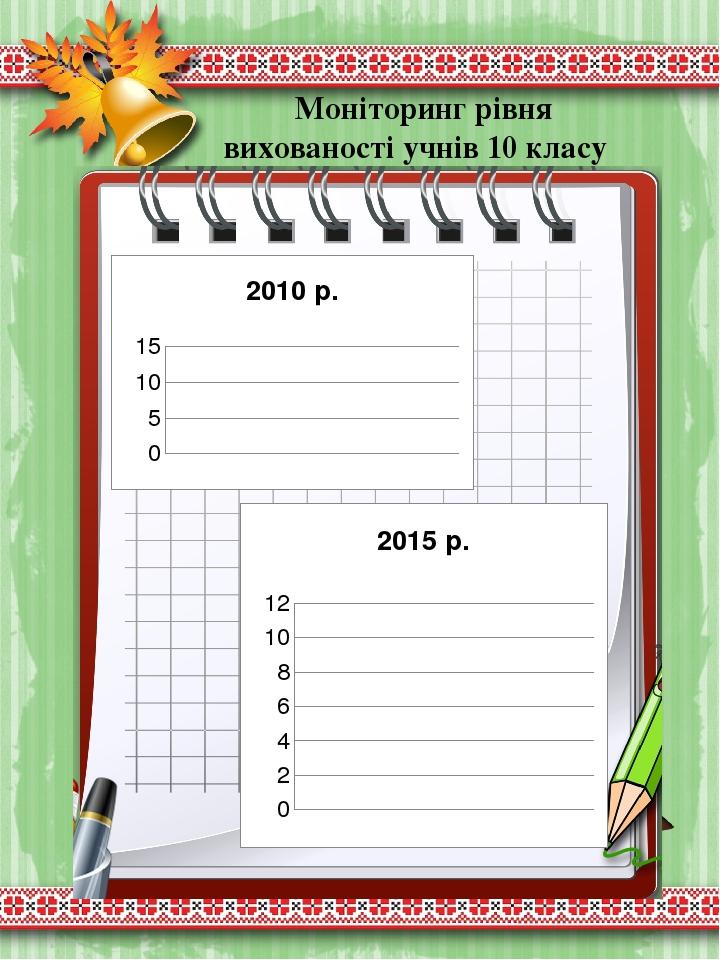Моніторинг рівня вихованості учнів 10 класу