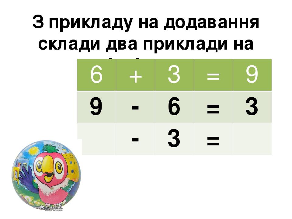 З прикладу на додавання склади два приклади на віднімання 6 + 3 = 9 9 - 6 = 3 - 3 =
