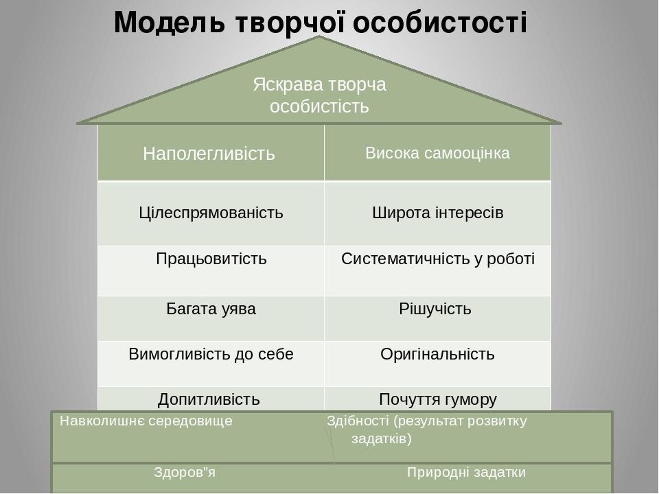 """Модель творчої особистості Здоров""""я Природні задатки Яскрава творча особистість Навколишнє середовище Здібності (результат розвитку задатків) Напол..."""