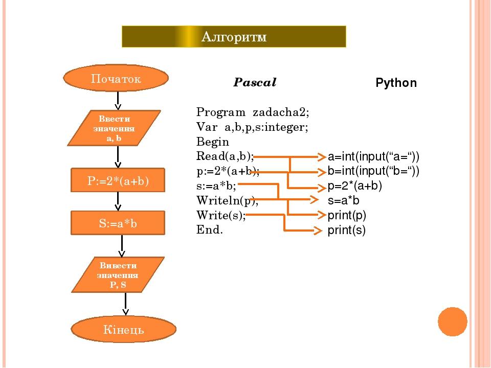 Алгоритм Початок Кінець Ввести значення а, b Вивести значення P, S P:=2*(a+b) S:=a*b Pascal Program zadacha2; Var a,b,p,s:integer; Begin Read(a,b);...
