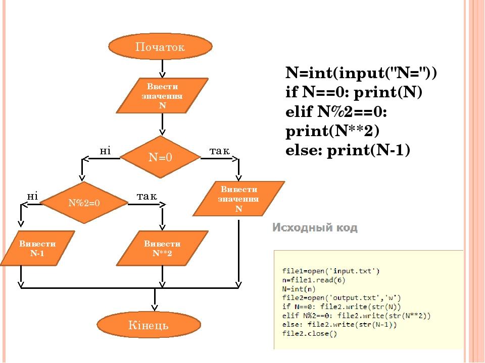 """N=int(input(""""N="""")) if N==0: print(N) elif N%2==0: print(N**2) else: print(N-1) Початок Кінець Ввести значення N Вивести N**2 N=0 Вивести значення N..."""
