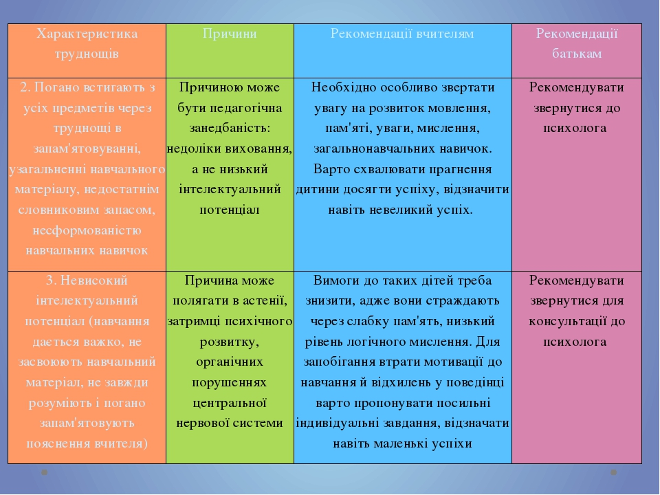 Характеристика труднощів Причини Рекомендації вчителям Рекомендації батькам 2. Погано встигають з усіх предметів через труднощі в запам'ятовуванні,...