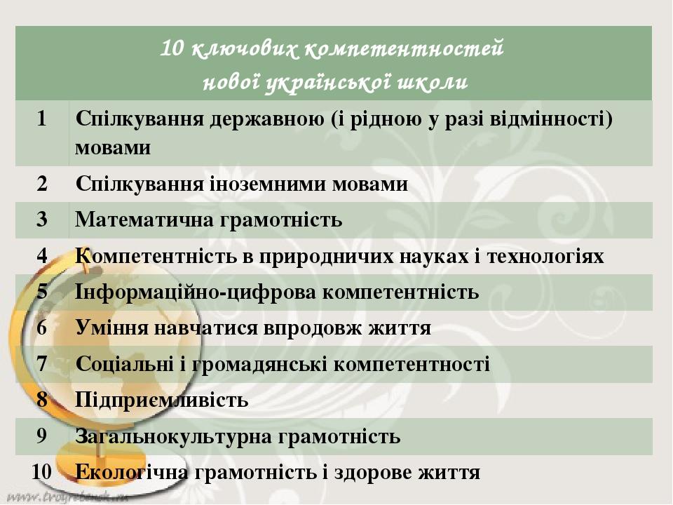 10 ключових компетентностей нової української школи 1 Спілкування державною (і рідною у разі відмінності) мовами 2 Спілкуванняіноземними мовами 3 М...