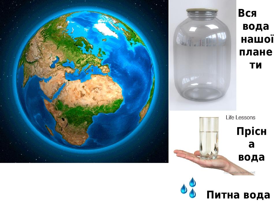 Вся вода нашої планети Питна вода Прісна вода