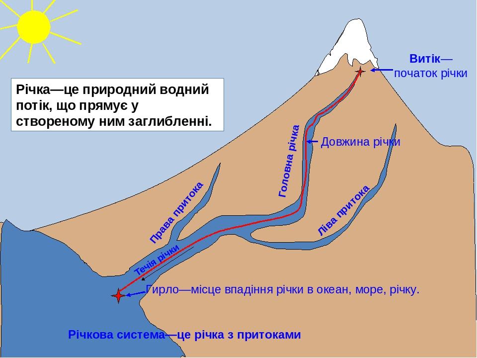Річка—це природний водний потік, що прямує у створеному ним заглибленні. Течія річки Витік—початок річки Гирло—місце впадіння річки в океан, море, ...