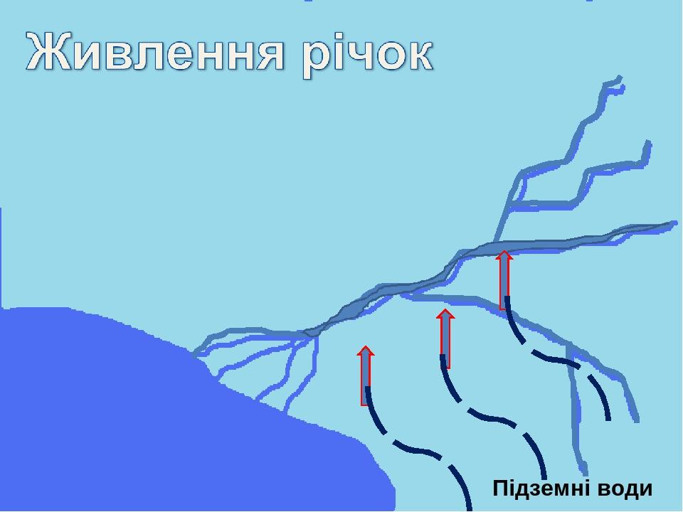 Підземні води