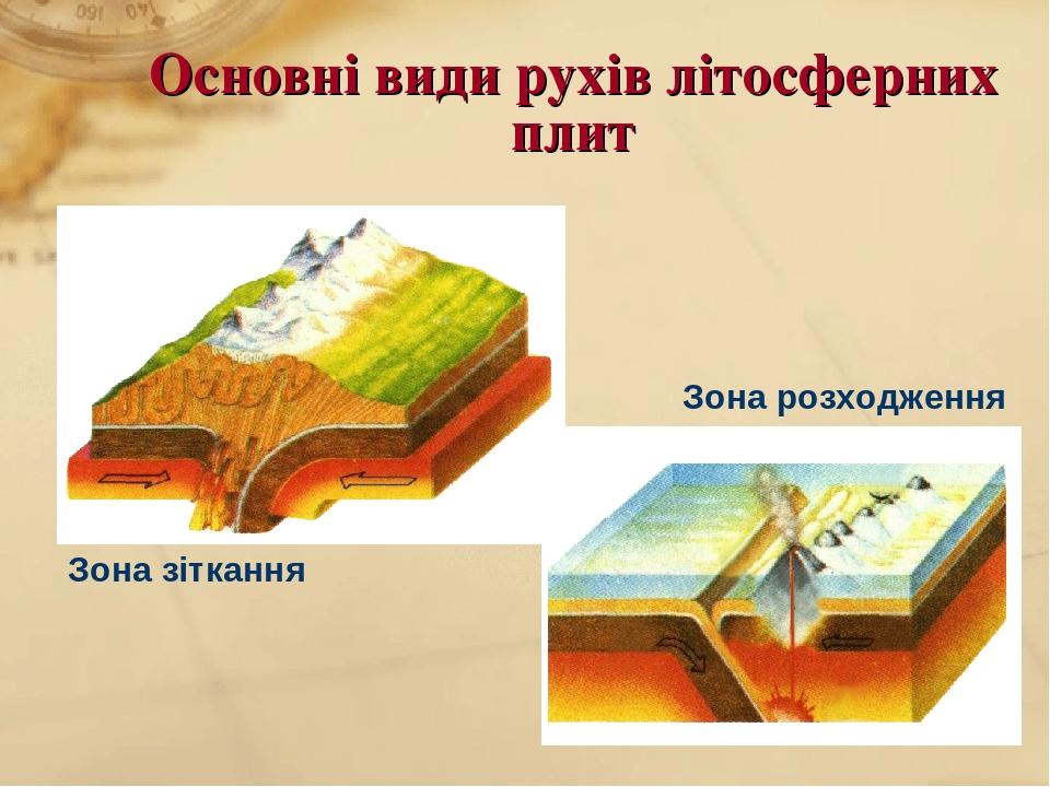 Основні види рухів літосферних плит Зона зіткання Зона розходження