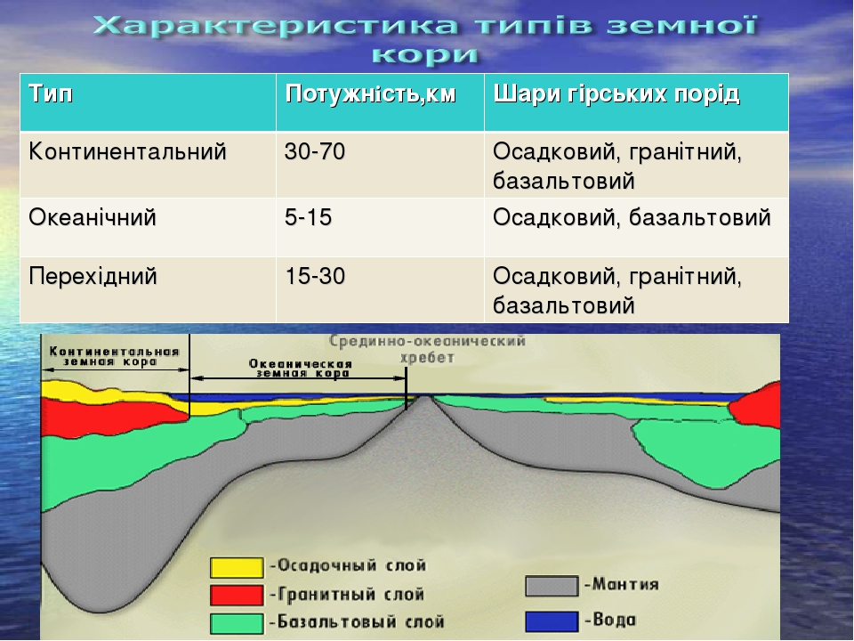 Тип Потужнiсть,км Шари гірських порід Континентальний 30-70 Осадковий, гранітний, базальтовий Океанічний 5-15 Осадковий, базальтовий Перехідний 15-...