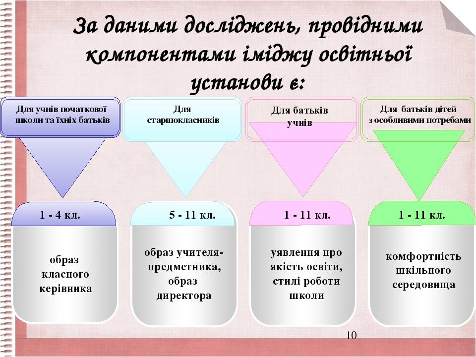 За даними досліджень, провідними компонентами іміджу освітньої установи є: 1 - 4 кл. образ класного керівника 5 - 11 кл. образ учителя-предметника,...